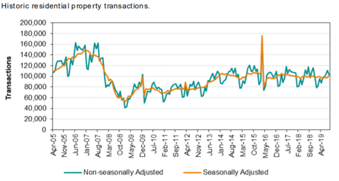 Historic residential propertly UK transactions