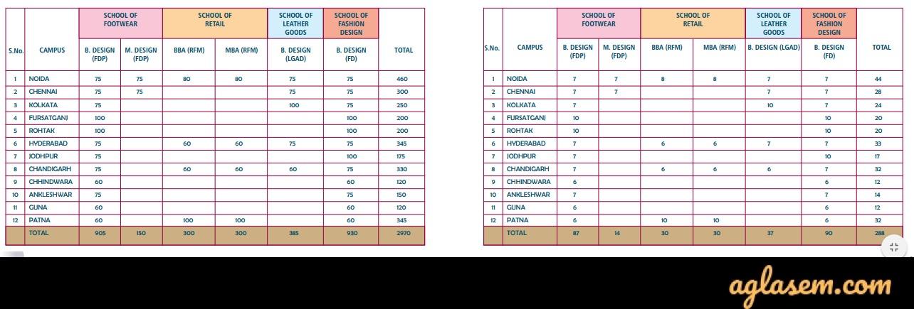 FDDI AIST Result 2020 – Check Result at fddiindia.com