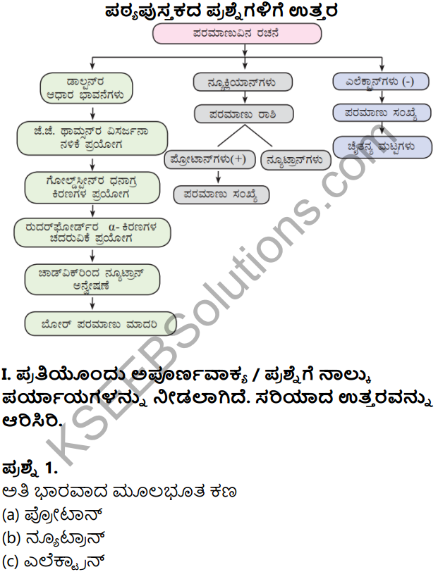 KSEEB Solutions for Class 8 Science Chapter 3 Paramanuvina Rachane in Kannada 1