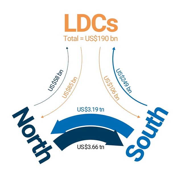 The direction of LDCs' merchandise trade, 2018