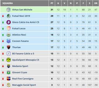 Screenshot_2020-01-16 Risultati Calcio a 5 Serie C2 Girone B - Puglia - Tuttocampo it