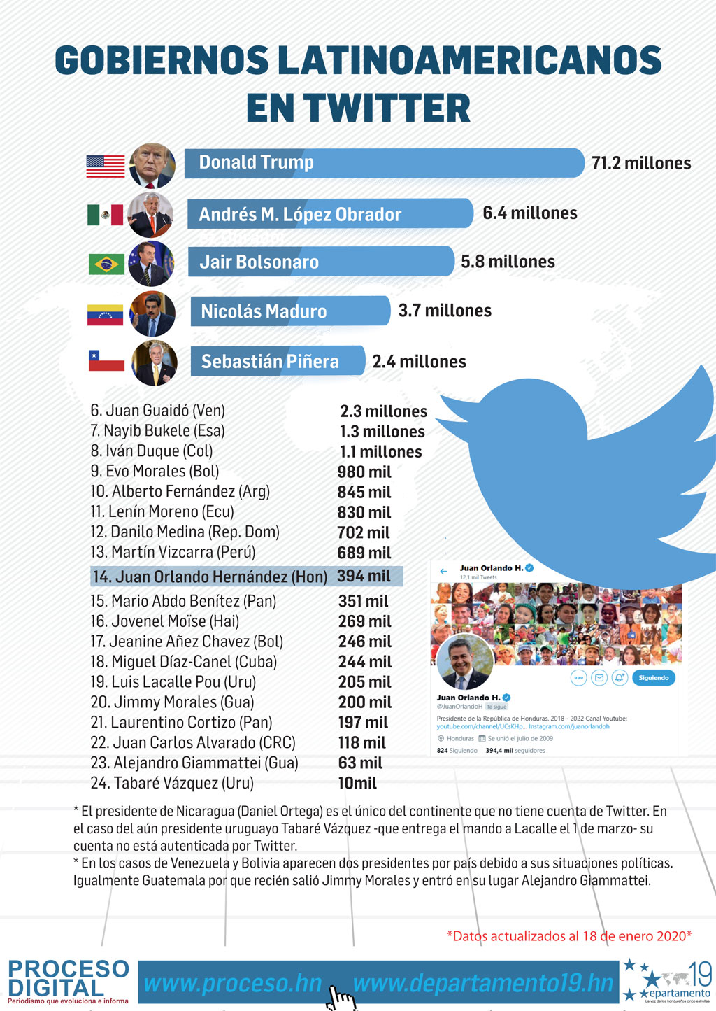 Gobiernos latinoamericanos en Twitter