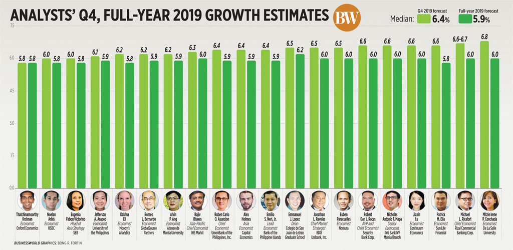 Analysts' Q4, full-year 2019 growth estimates