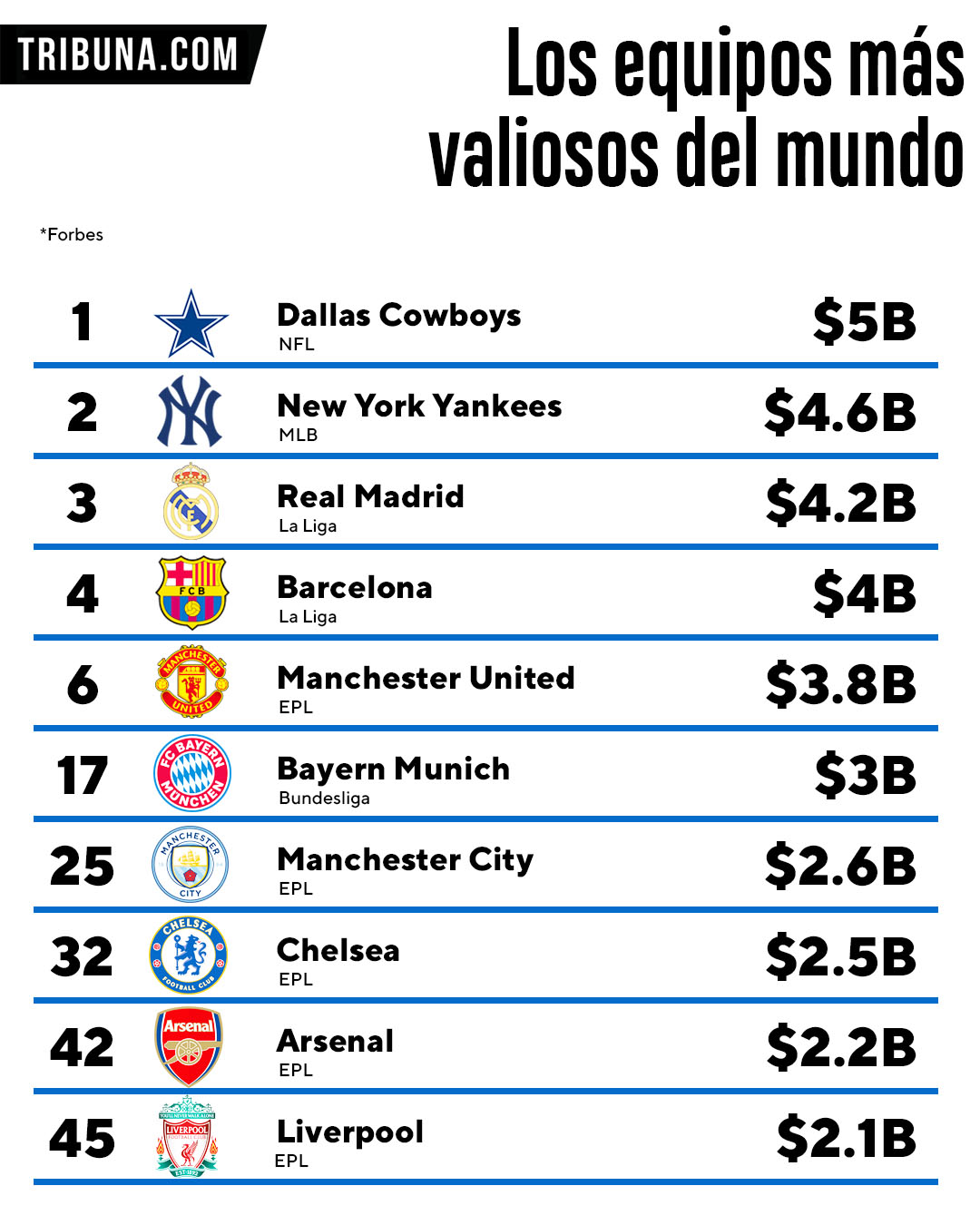 equipos deportivos más valiosos del mundo