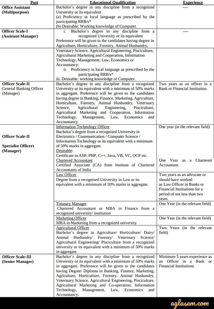 IBPS RRB 2020 Eligibility Criteria
