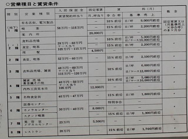 新宿ステーションビル(マイシティ)入居条件 (2)