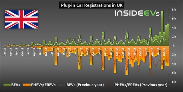 Plug-in Electric Car Registrations in the UK – December 2019 evbp2