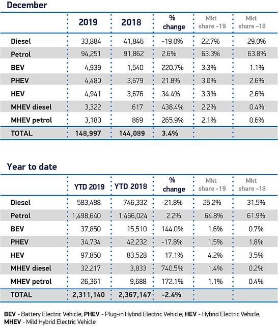 Plug-in Electric Car Registrations in the UK – December 2019 source SMMT