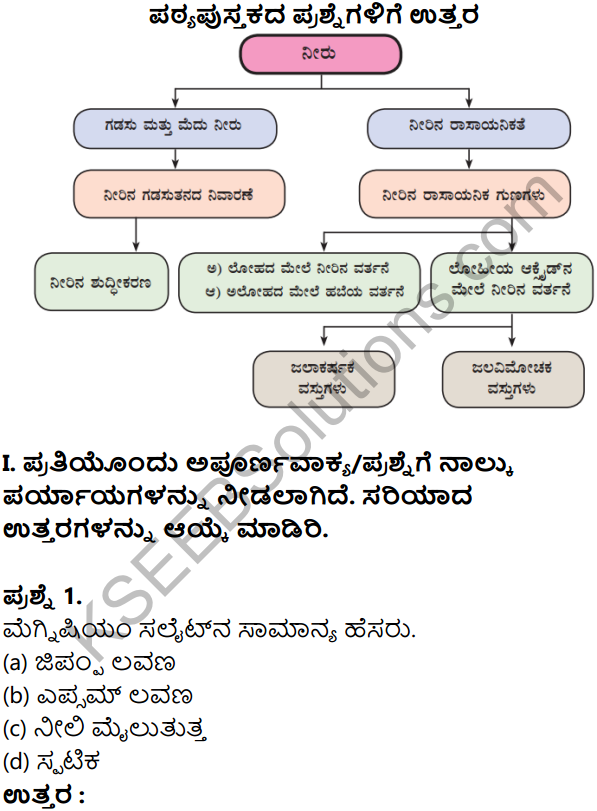 KSEEB Solutions for Class 8 Science Chapter 13 Neeru in Kannada 1