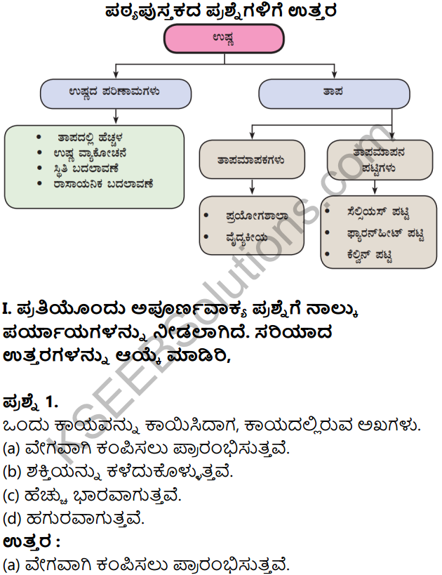 KSEEB Solutions for Class 8 Science Chapter 15 Ushna in Kannada 1