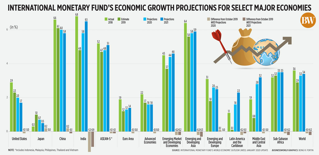 International monetary fund's economic growth projections for select major economies