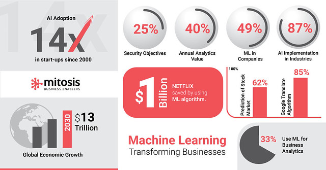 machine-learning-transforming-businesses