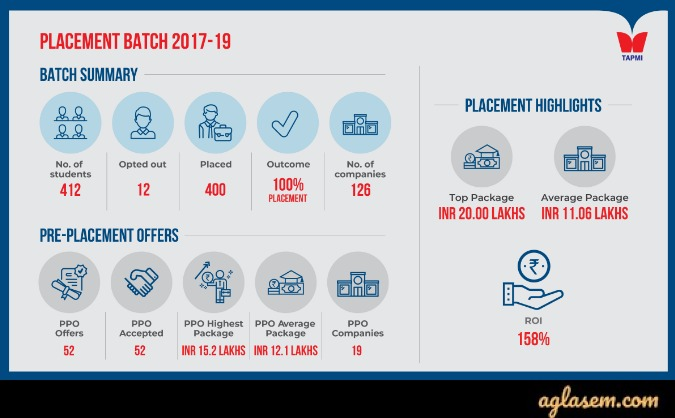 TAPMI Manipal PGDM Admission 2020 | T.A. Pai Management Institute