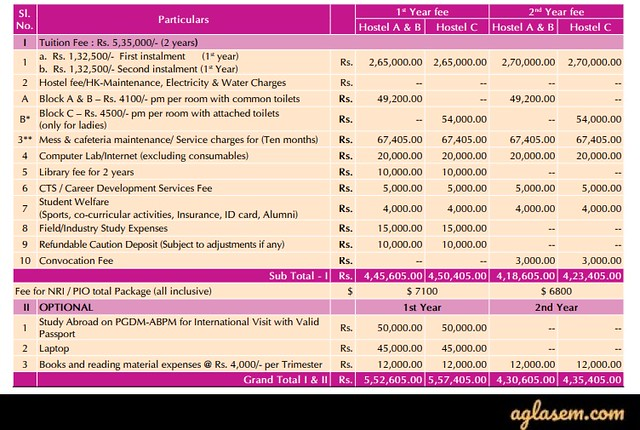 IIPM Bangalore PGDM Admission 2020 Fee Structure