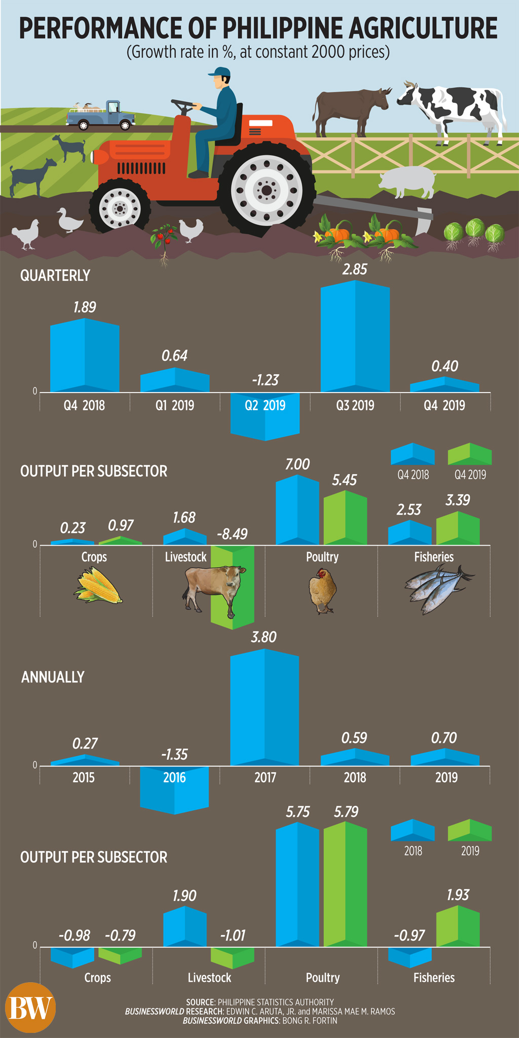 Performance of Philippine agriculture (Q4 2019)