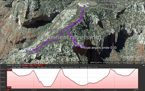 Trail map and elevation profile for the trail to Angels Window Viewpoint and Cape Royal, Grand Canyon National Park, Arizona