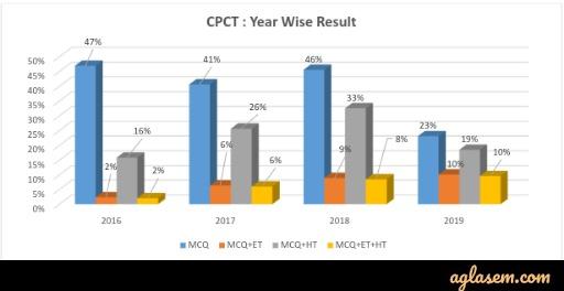 MP CPCT Result 2020 (Declared) - Download Scorecard at cpct.mp.gov.in