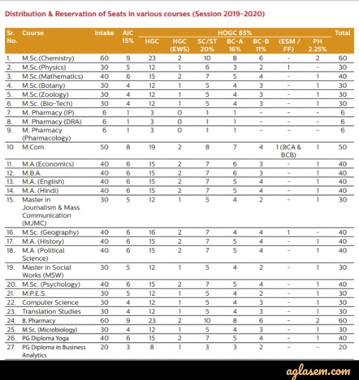 Course Intake and Seat Matrix for session 2019-2020