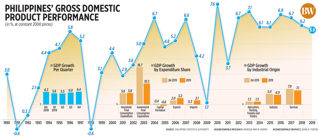 Philippines' gross domestic product performance (2019)