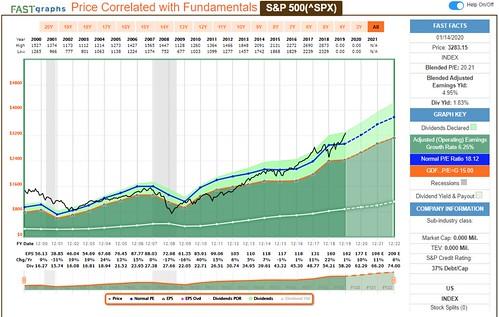 share charts