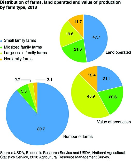 Distribution of farms, land operated and value of production by farm type, 2018 chart