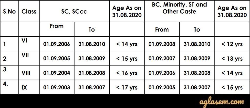 Telangana BLV CET 2020 Eligibility Criteria