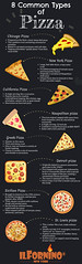The Top Most Common Types of Pizza