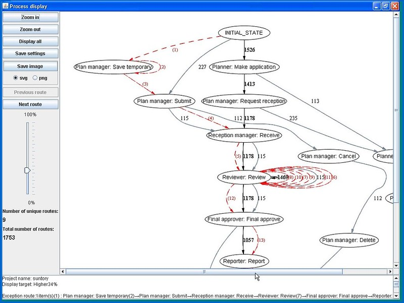 Exception paths overlaid on base process map