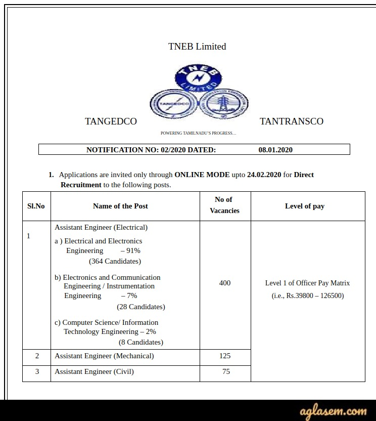 TNEB AE Recruitment 2020 Notification