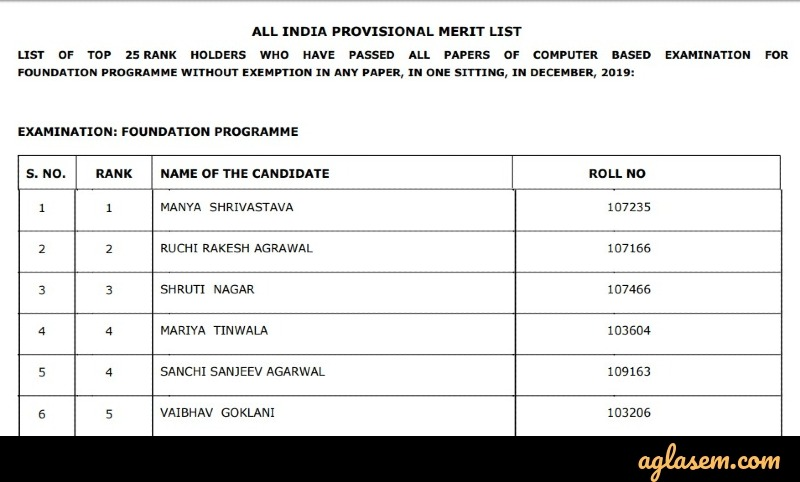 CS Foundation Dec 2019 merit list