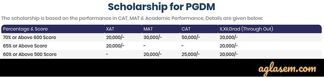 AIMT PGDM 2020 Scholarship