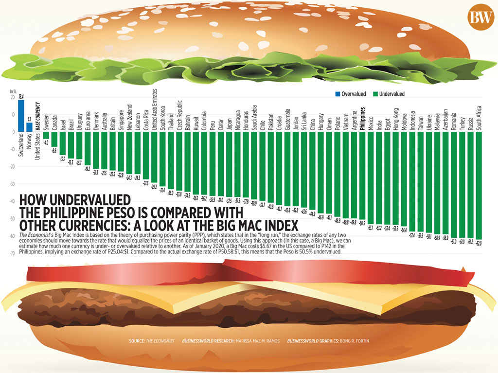 How undervalued the Philippine peso is compared with other currencies: a look at the Big Mac index