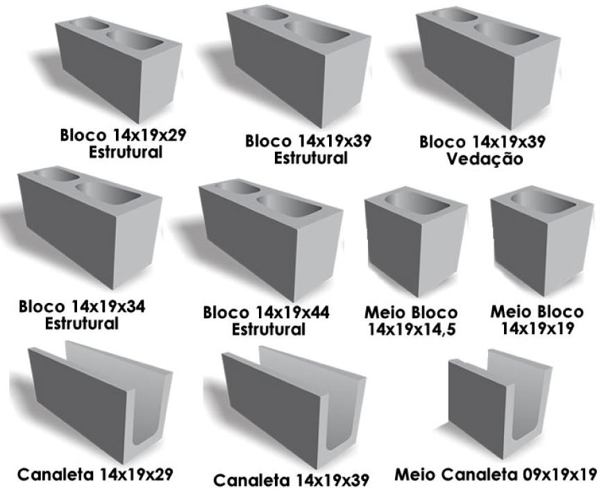 Composição do bloco de cimento estrutural