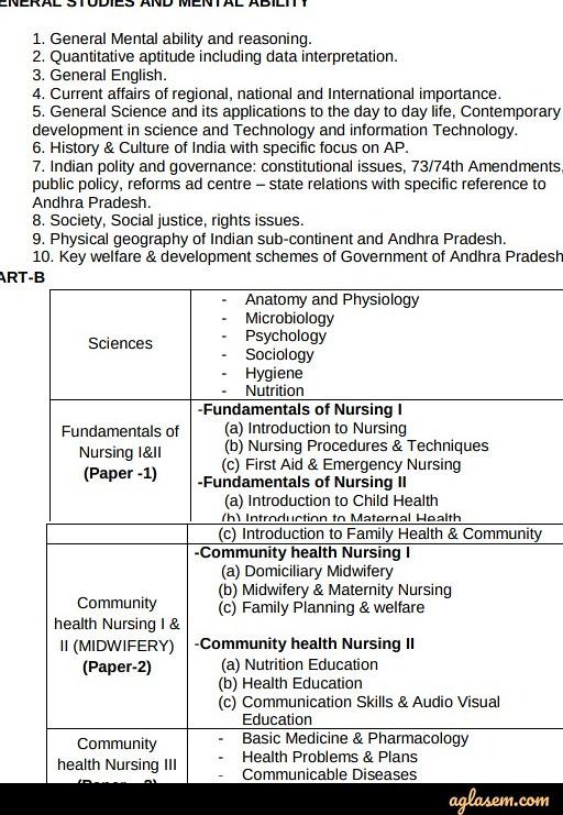 AP Grama Sachivalayam ANM Recruitment 2020 Syllabus