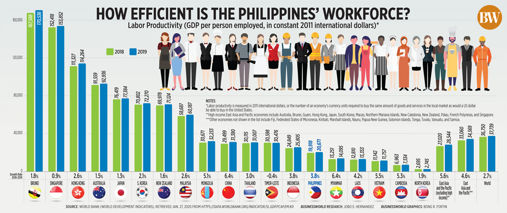How efficient is the Philippines' workforce?