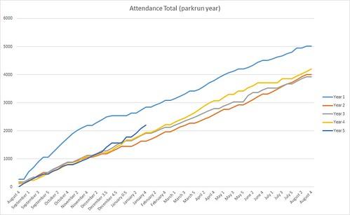 Parkrun Year Graph