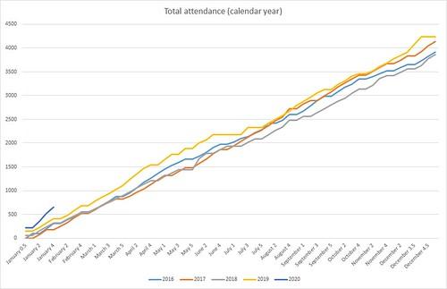 Calendar Year Graph
