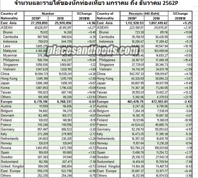 thailand malaysia statistics