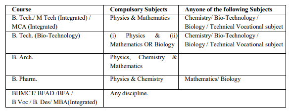 Compulsory subjects in 10+2 for UPSEE 2020
