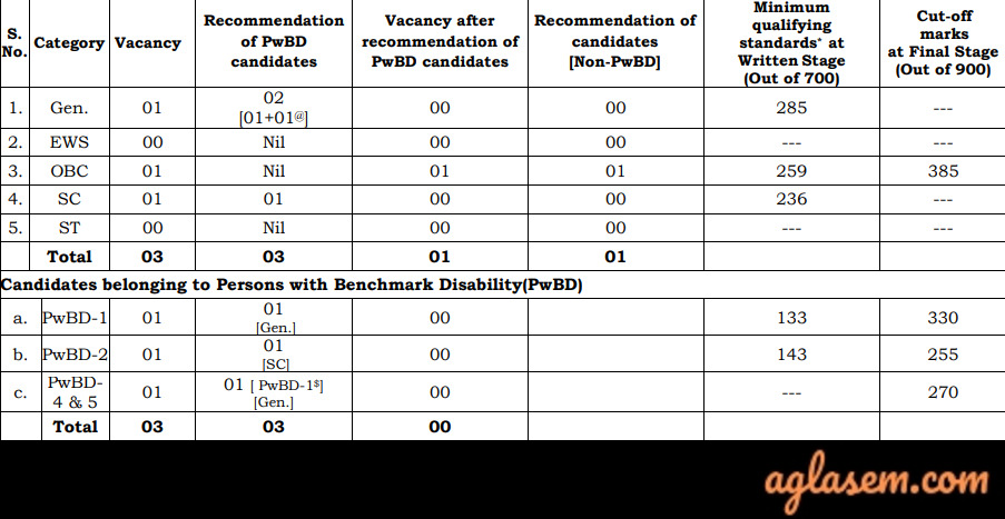 UPSC Geologist Result UPSC Geologist Result 2020: Released for Combined Geoscientist and Geologist Prelims