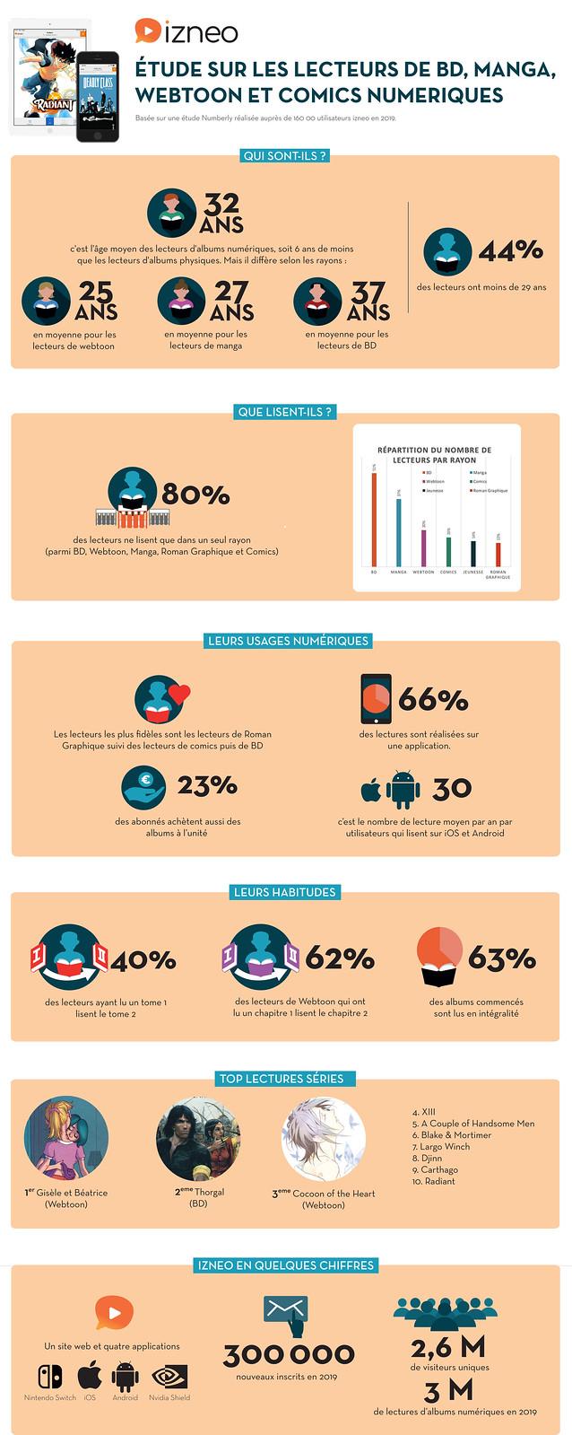 infographie BD numérique