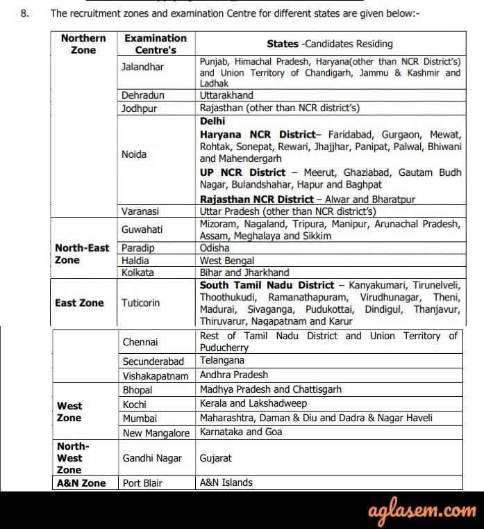 Indian Coast Guard Navik 2020 Recruitment Zones
