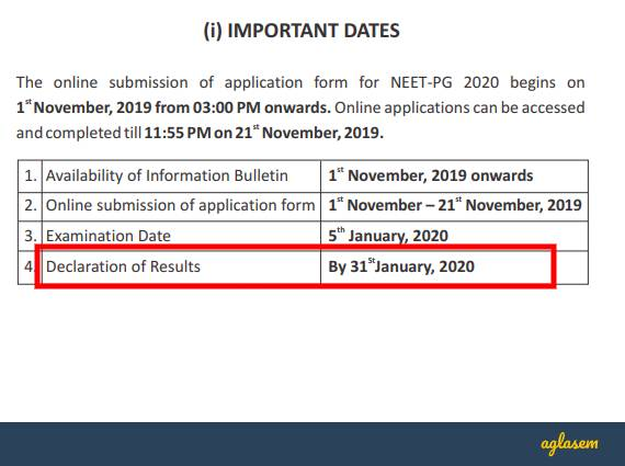 Neet Pg 2020 Result Out At Natboard Edu In Nbe Edu In Cut Off Higher Than Last Time Aglasem Admission