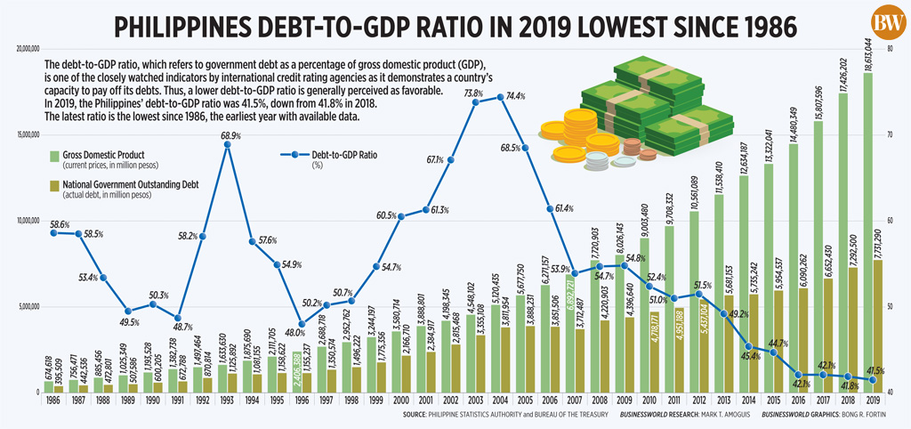Philippines debt-to-GDP ratio in 2019 lowest since 1986