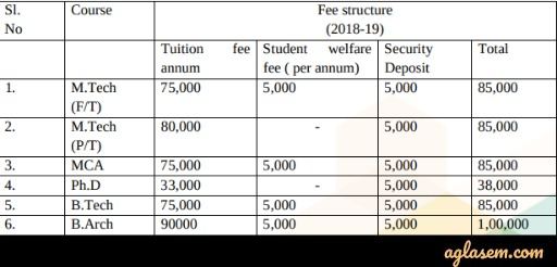 IGDTUW Fee Structure