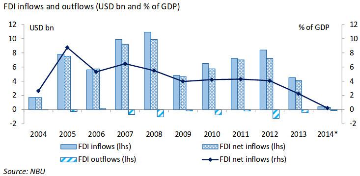 Investissements étrangers en Ukraine