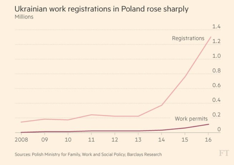 émigration Ukraine-Pologne