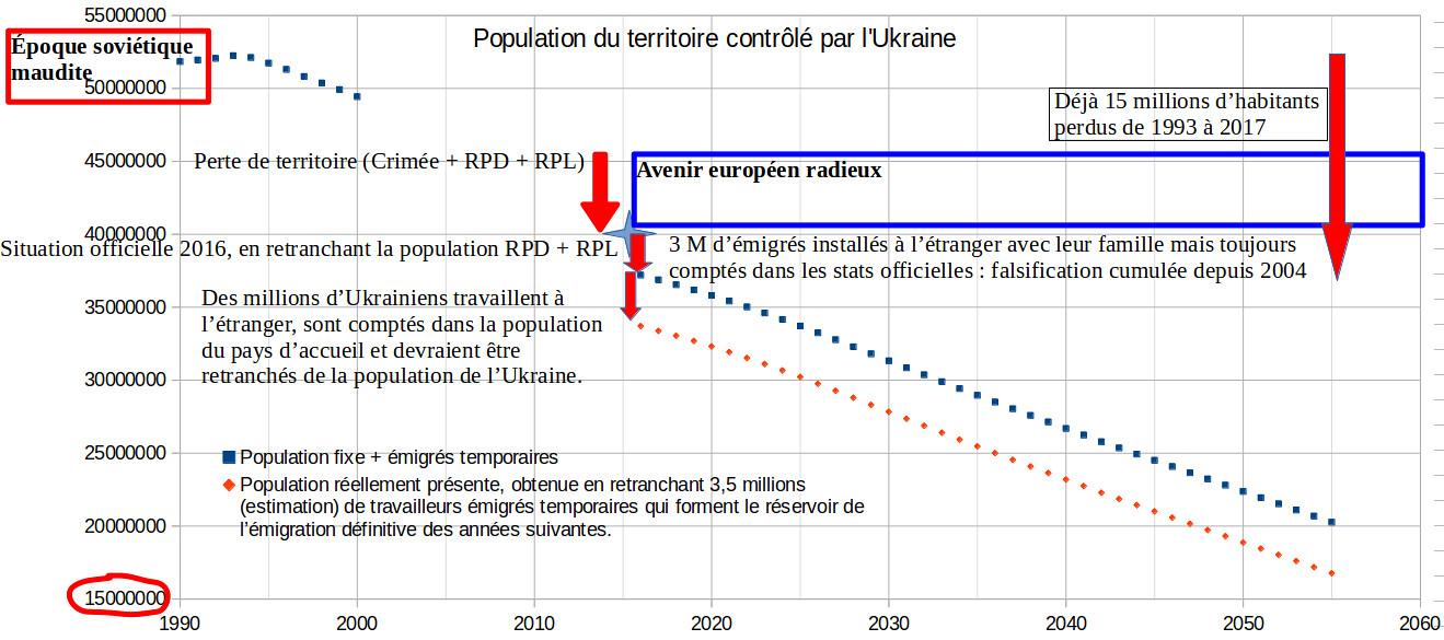 prévisions de l'évolution de la population ukrainienne