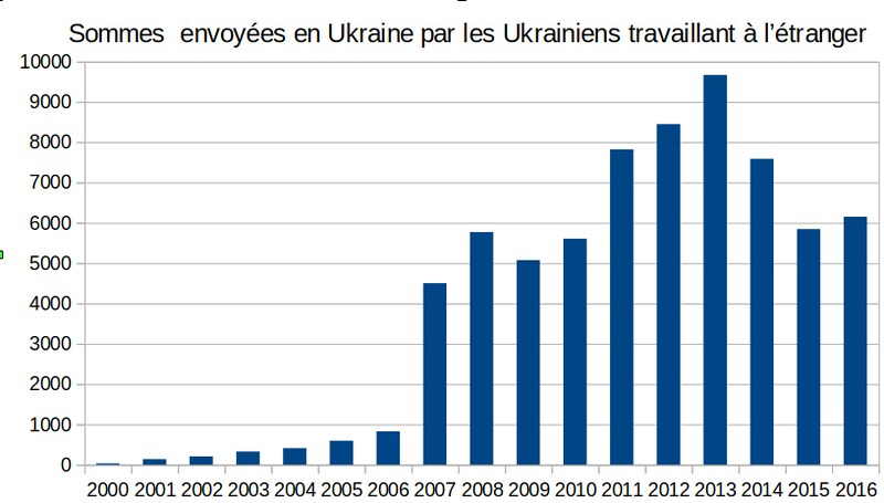 Sommes envoyées en Ukraine par les travailleurs émigrés