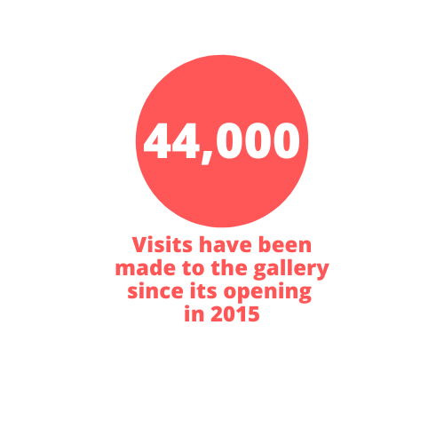 44,000 visits have been made to the Gallery since its opening in 2015